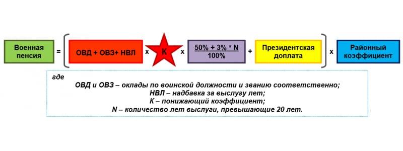 Планируют ли увеличения срока службы фсин россии